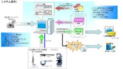 検査記録の電子化/効率化システム